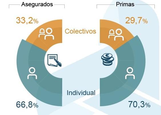Los colectivos de Salud crecen un 5,5% en primas y un 4,2% en asegurados hasta junio